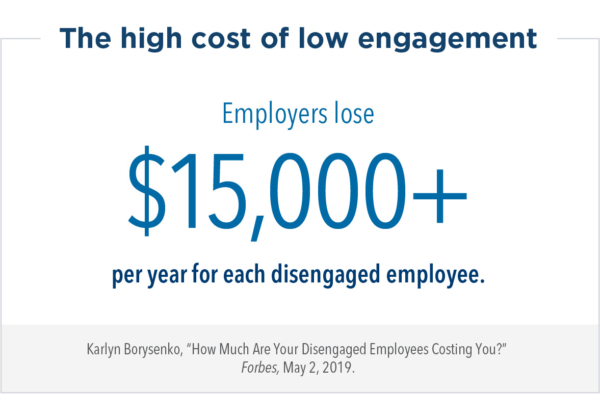 The high cost of low engagement: Employers lose $15,000+ per year for each disengaged employee.