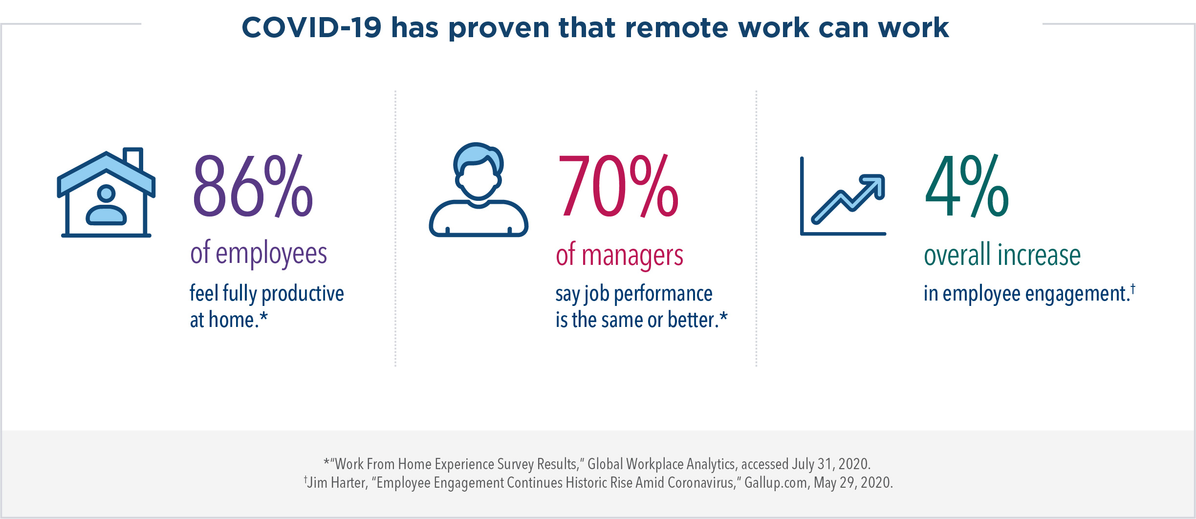 COVID-19 has proven that remote work can work. 86% of employees feel fully productive at home. 70% of managers say job performance is the same or better. There has been a 4% overall increase in employee engagement.