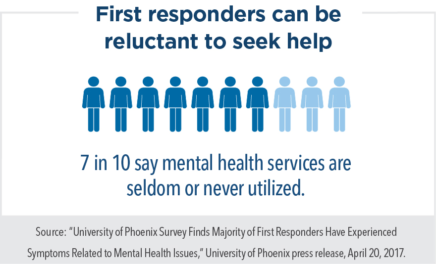 First responders can be reluctant to seek help. 7 in 10 say mental health services are seldom or never utilized.
