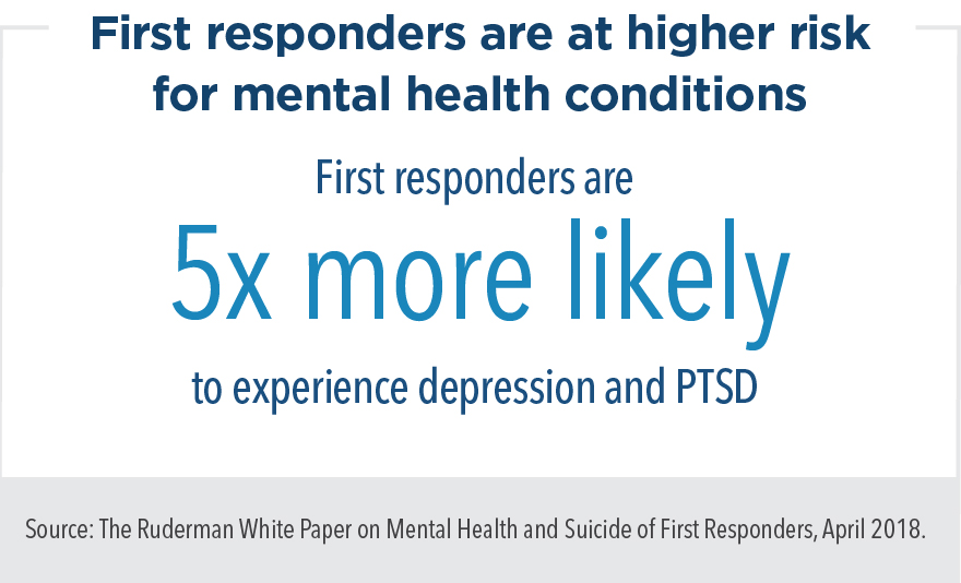 First responders are at higher risk for mental health conditions. They are five times more likely to experience depression and PTSD.