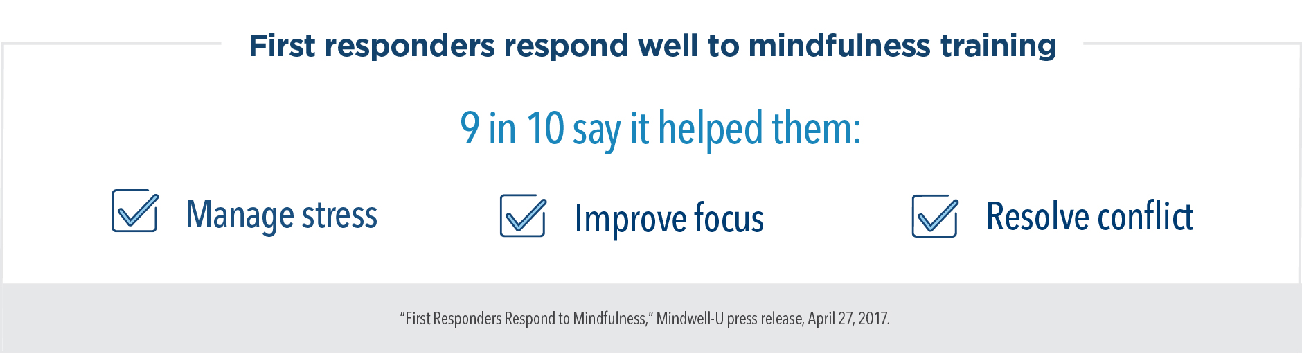 First responders respond well to mindfulness training. 9 in 10 say it helped them manage stress, improve focus, and resolve conflict.