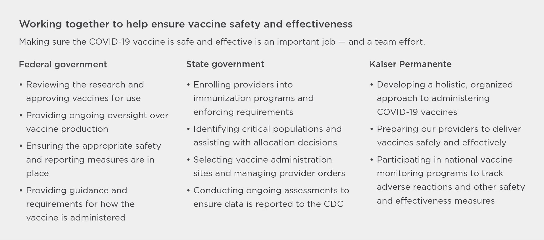 Working together to help ensure vaccine safety and effectiveness. Making sure the COVID-19 vaccine is safe and effective is an important job — and a team effort. Federal government: Reviewing the research and approving vaccines for use. Providing ongoing oversight over vaccine production. Ensuring the appropriate safety and reporting measures are in place. Providing guidance and requirements for how the vaccine is administered. State government: Enrolling providers into immunization programs and enforcing requirements. Identifying critical populations and assisting with allocation decisions. Selecting vaccine administration sites and managing provider orders. Conducting ongoing assessments to ensure data is reported to the CDC. Kaiser Permanente: Developing a holistic, organized approach to administering COVID-19 vaccines. Preparing our providers to deliver vaccines safely and effectively. Participating in national vaccine monitoring programs to track adverse reactions and other safety and effectiveness measures.