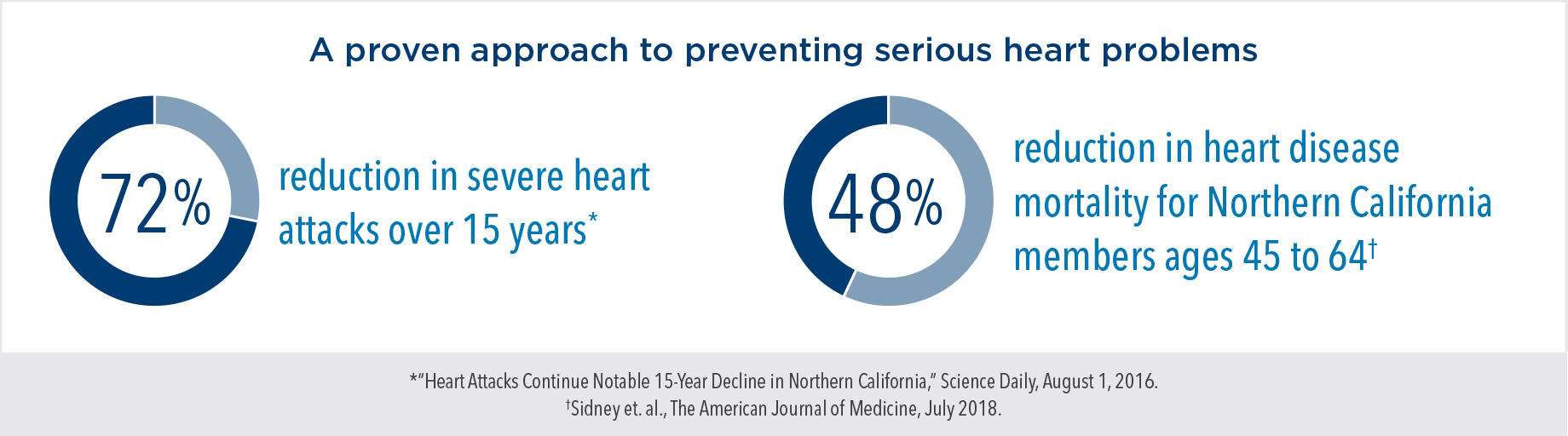 A proven approach to preventing serious heart problems: 72% reduction in severe heart attacks over 15 years; 48% reduction in heart disease mortality for Northern California members ages 45 to 64.
