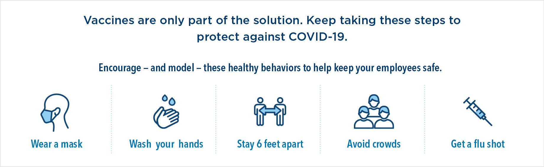 Vaccines are only part of the solution. Keep taking these steps to protect against COVID-19. Encourage — and model — these healthy behaviors to help keep your employees safe. Wear a mask, wash your hands, stay 6 feet apart, avoid crowds, and get a flu shot.