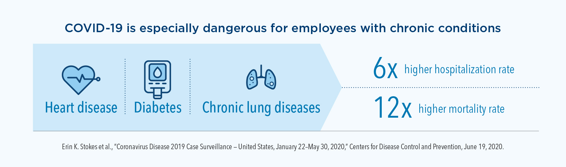 COVID-19 is especially dangerous for employees with chronic conditions. For employees with heart disease, diabetes, or chronic lung diseases, the hospitalization rate is 6 times higher, and the mortality rate is 12 times higher.
