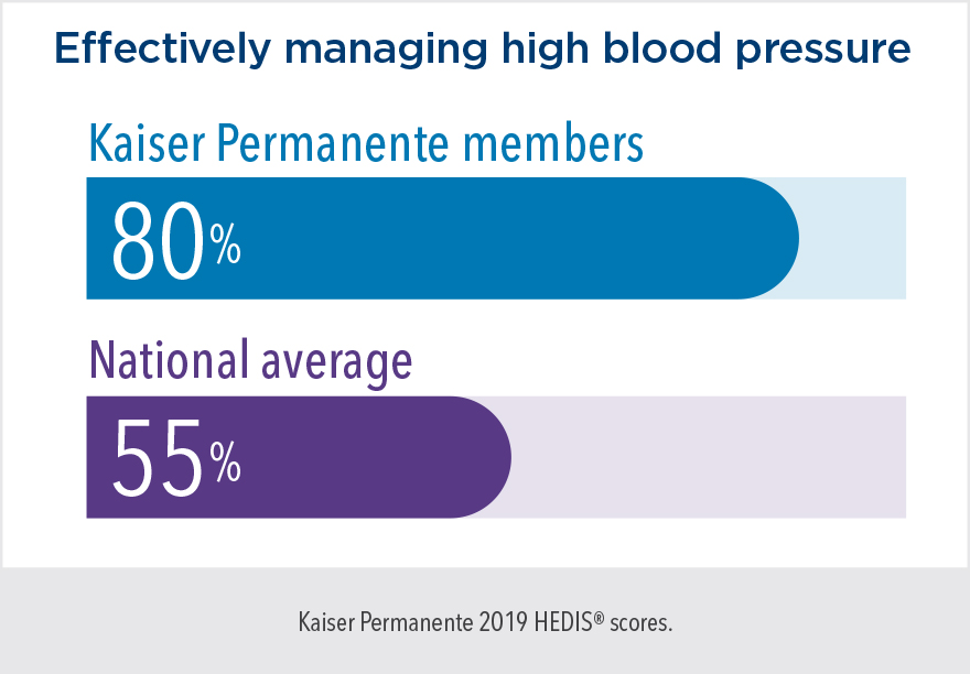 Effectively managing high blood pressure – Kaiser Permanente Members: 80%; National average: 55%.