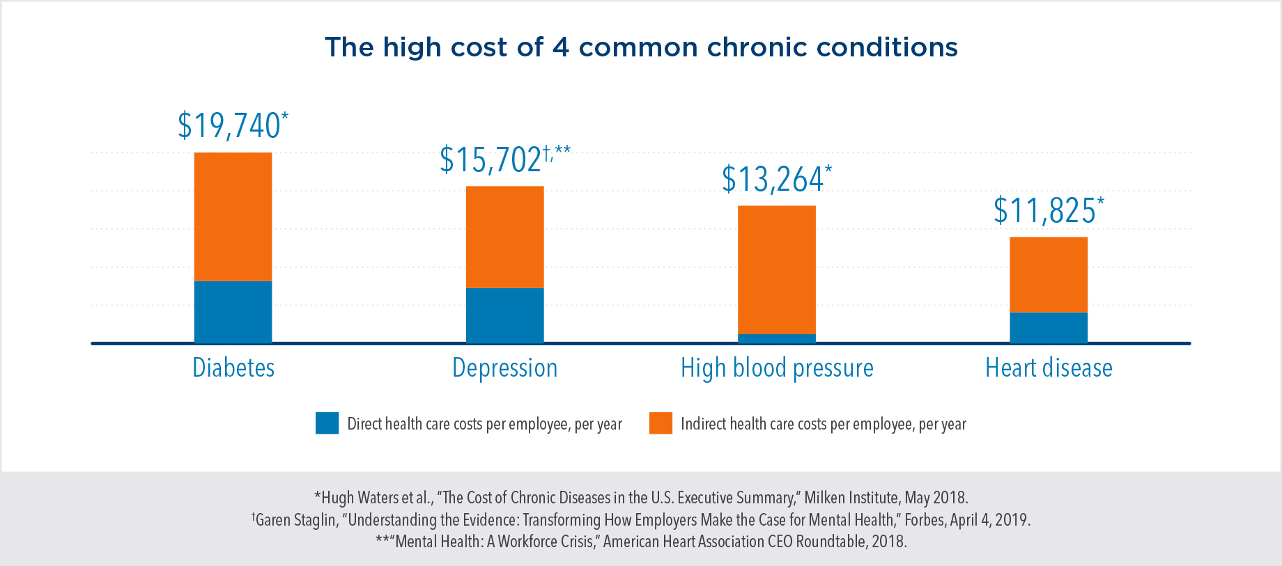 The high cost of 4 common chronic conditions. When combining direct and indirect health care costs per employee, per year, diabetes costs $19,740; depression costs $15,702; high blood pressure costs $13,264; and heart disease costs $11,825.