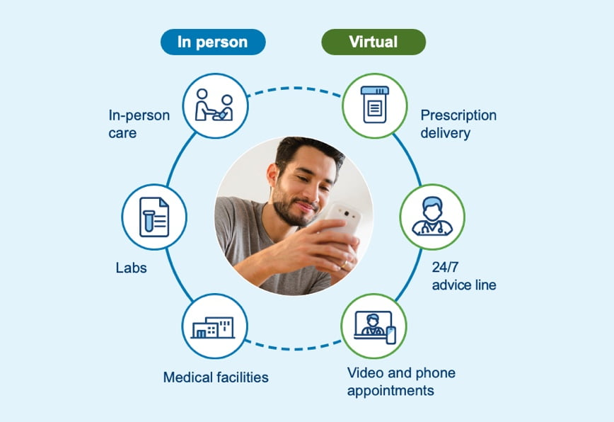 Our in-person care includes labs and medical facilities; virtual care includes prescription delivery, 24/7 advice line, video, and phone appointments.