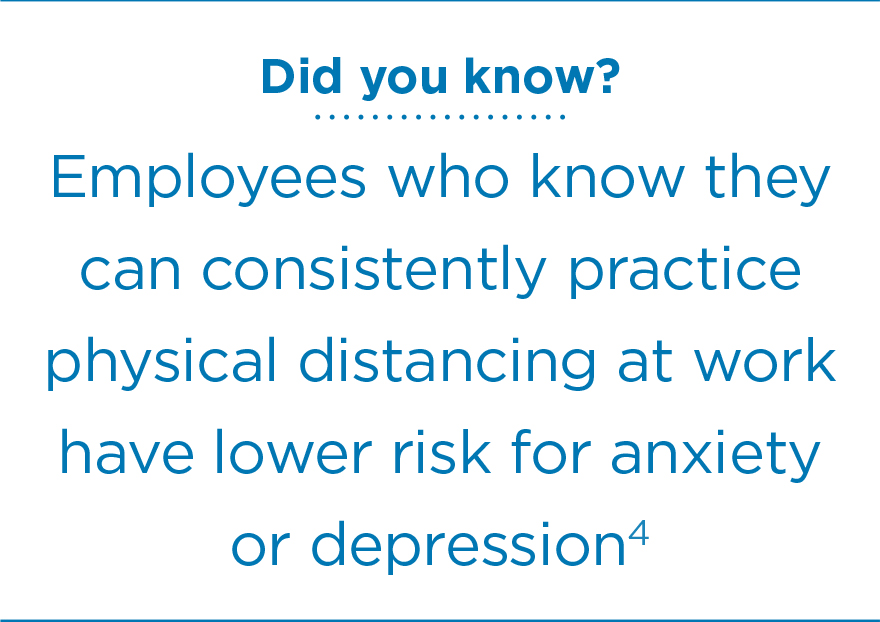 Did you know? Employees who know they can consistently practice physical distancing at work have lower risk for anxiety or depression