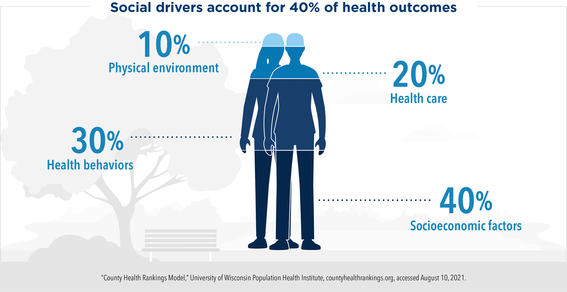 Social drivers account for 40% of health outcomes: 10% physical environment, 20% health care, 30% behaviors, 40% socioeconomic factors