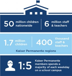 Infographic about the educational system and health care stating that there are 50 million children and 6 million teachers and staff nationwide; 1.7 million and 400,000 respectively of which live in K.P Regions. 1 in 5 K.P member spend a majority of each weekday on a school campus.
