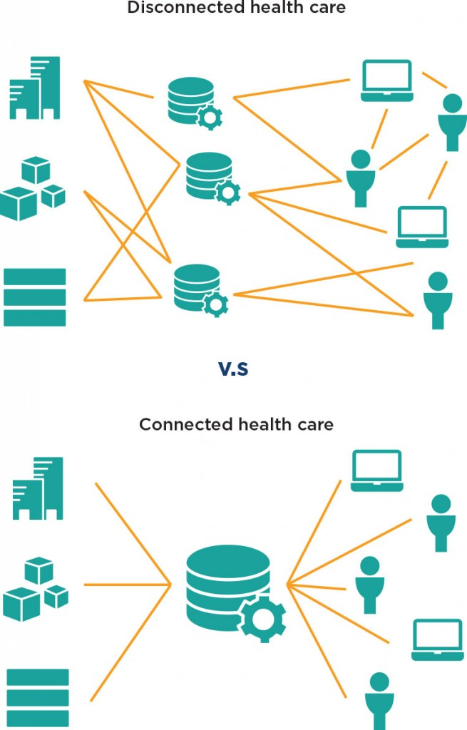 The smooth coordination of care and health information achieved with a 'connectedhealth care' approach rather than confusion present with a 'disconnected care' approach.