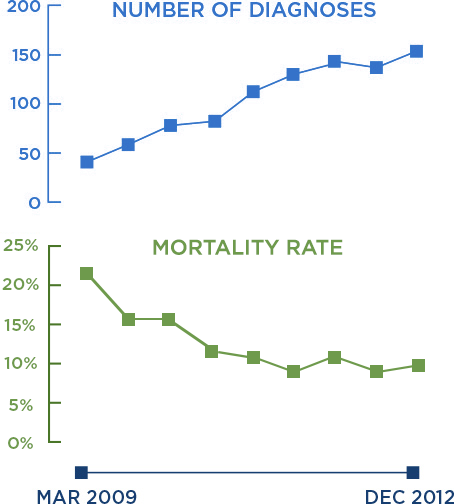 When diagnoses at K.P. hospitals increased from under 50 to over 150 between March 2009 and December 2012, the mortality rate declined from above 20% to just above 10%. Source: Kaiser Permanente Northern California Quality Data Consulting Team.