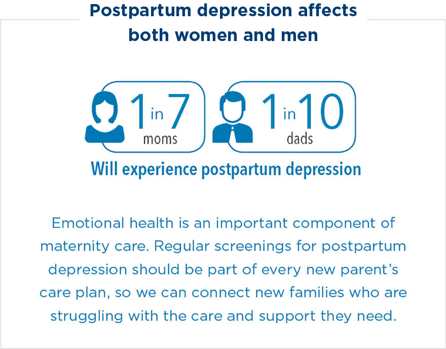 Postpartum depression affects 1 in 7 moms and 1 in 10 dads. Emotional health is an important component of maternity care. Regular screenings for postpartum depression should be part of every new parent's care plan, so we can connect new families who are struggling with the care and support they need.