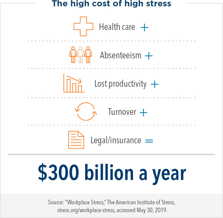 The high cost of stress: The cost of stress is $300 billion a year when you factor in health care, absenteeism, lost productivity, turnover, and legal/insurance costs.