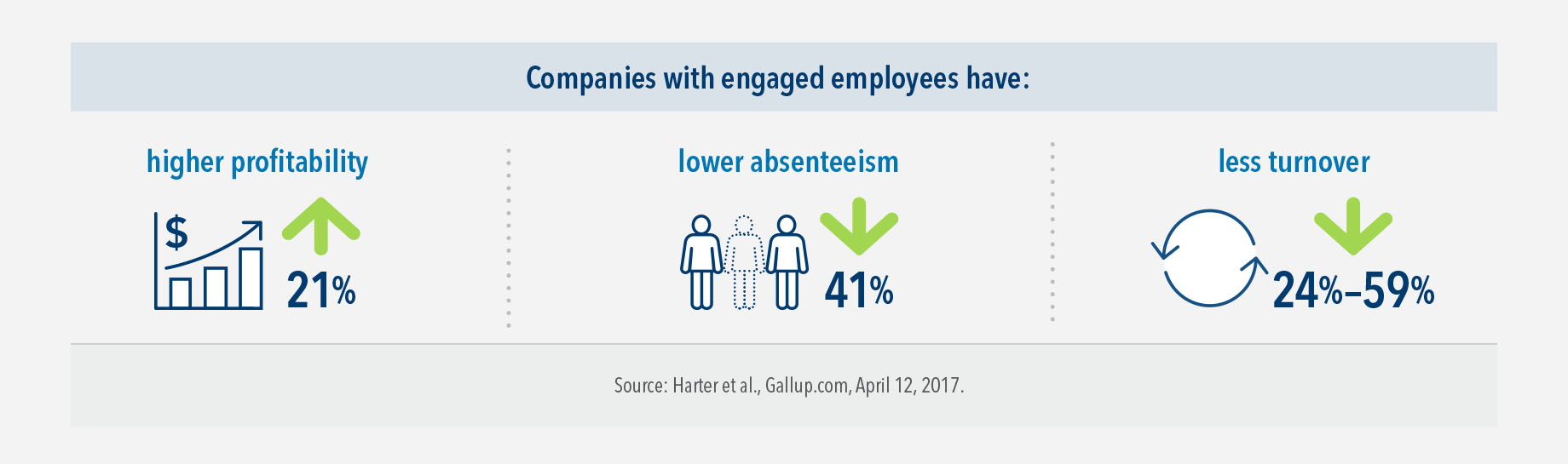 Companies with engaged employees have 21% higher profitability, 41% lower absenteeism, and 24%-59% less turnover.
