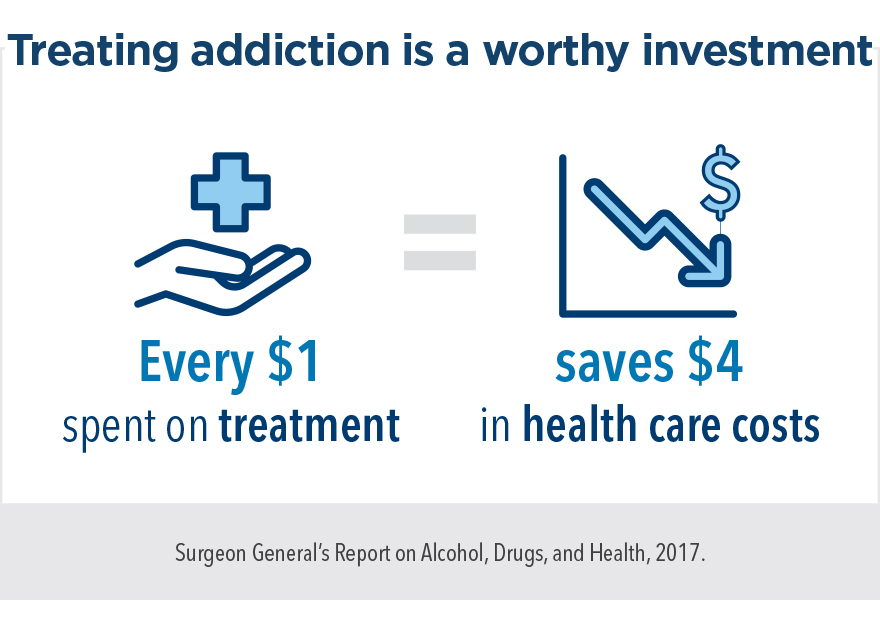 Treating addiction is a worthy investment. Every dollar spent on treatment saves 4 dollars in health care costs.