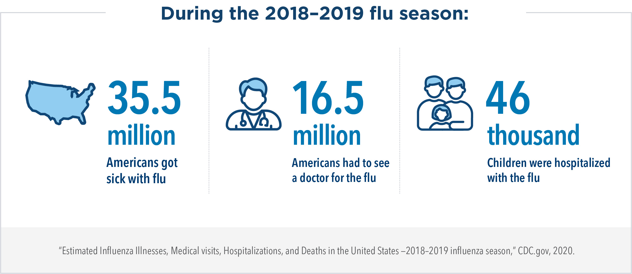 During the 2018-2019 flu season, 35.5 million Americans got sick with the flu, 16.5 million Americans had to see a doctor for the flu, and 46 thousand children were hospitalized with the flu.