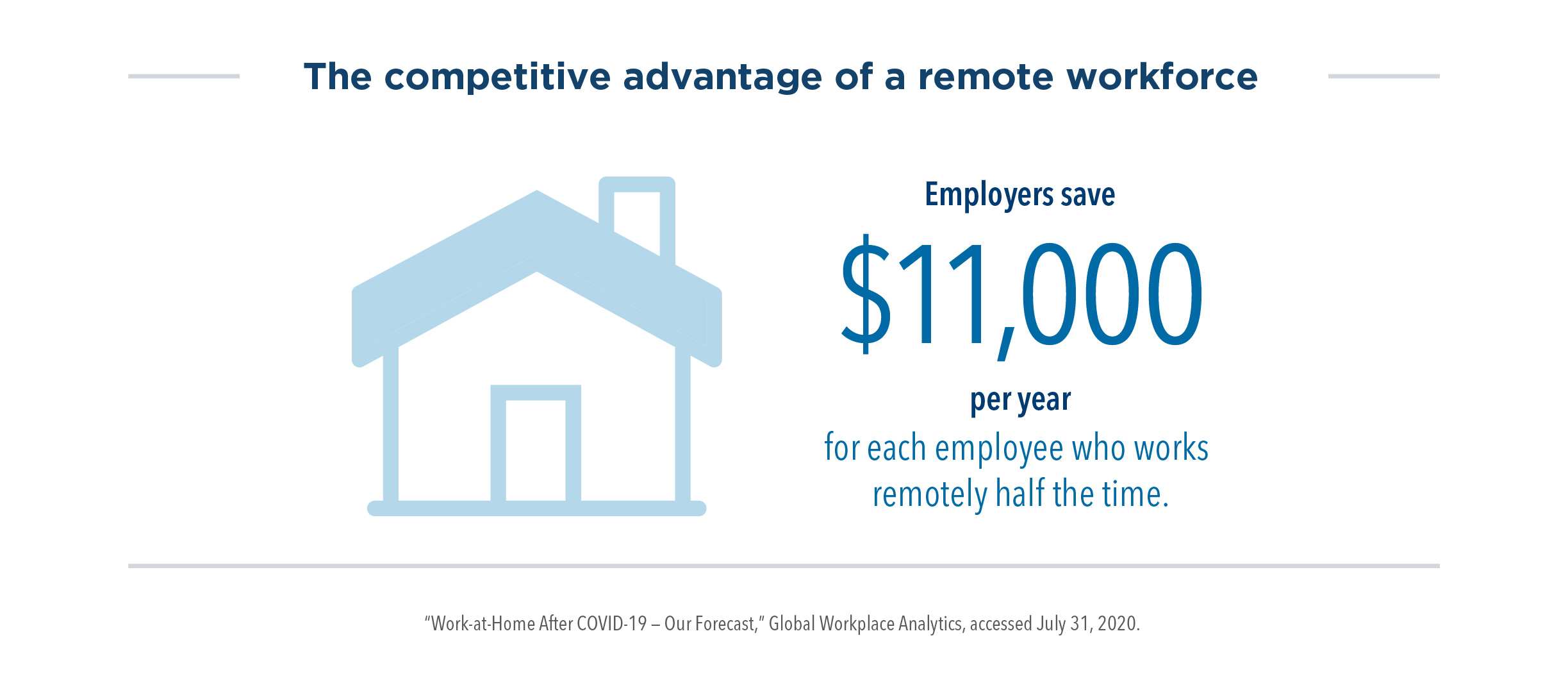 The competitive advantage of a remote workforce: Employers save $11,000 per year for each employee who works remotely half the time.