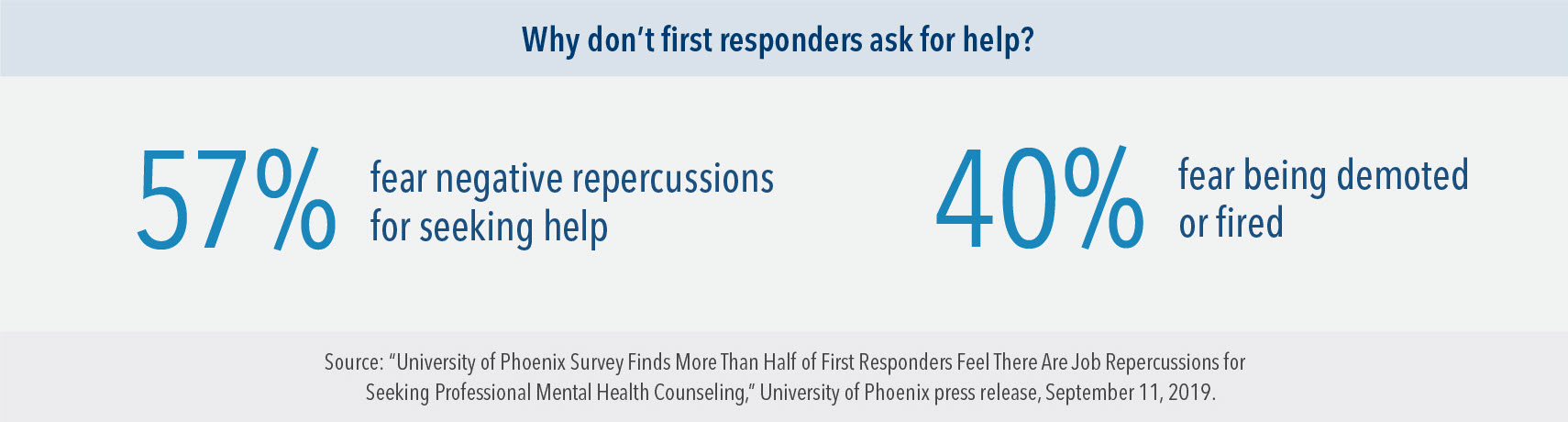Why don't first responders ask for help? 57% fear negative repercussions for seeking help, and 40% fear being demoted or fired.
