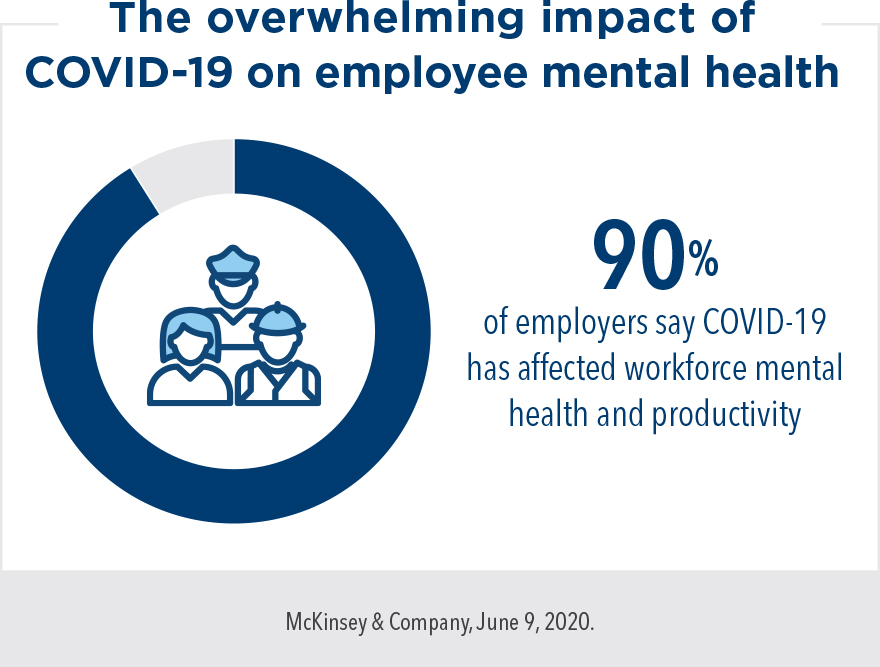 The overwhelming impact of COVID-19 on employee mental health: 90% of employers say COVID-19 has affected workforce mental health and productivity.