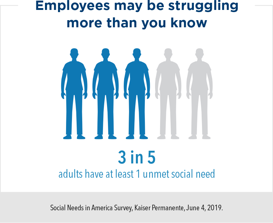 Employees may be struggling more than you know. 3 in 5 adults have at least 1 unmet social need.